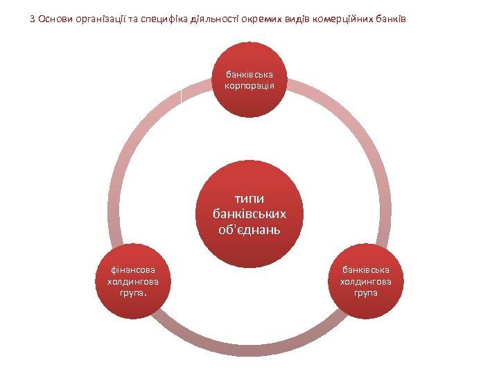 3 Основи організації та специфіка діяльності окремих видів комерційних банківська корпорація типи банківських об'єднань