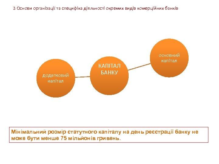 3 Основи організації та специфіка діяльності окремих видів комерційних банків додатковий капітал КАПІТАЛ БАНКУ