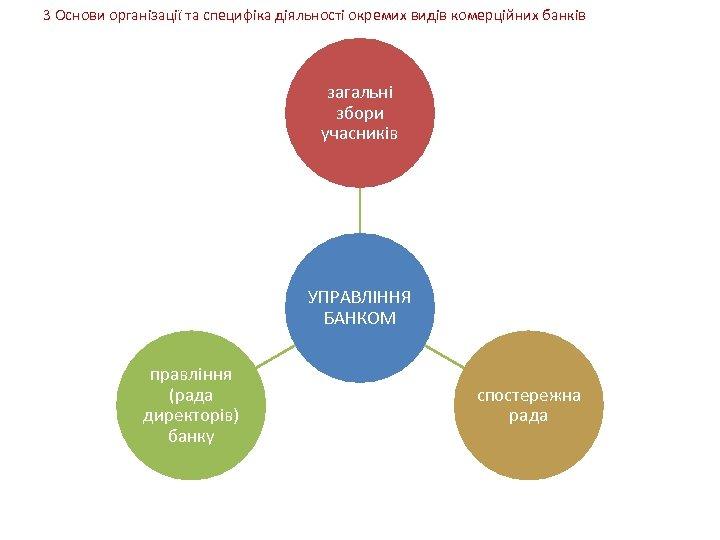 3 Основи організації та специфіка діяльності окремих видів комерційних банків загальні збори учасників УПРАВЛІННЯ