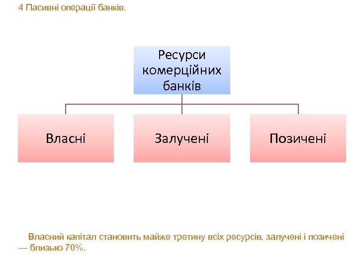 4 Пасивні операції банків. Ресурси комерційних банків Власні Залучені Позичені Власний капітал становить майже
