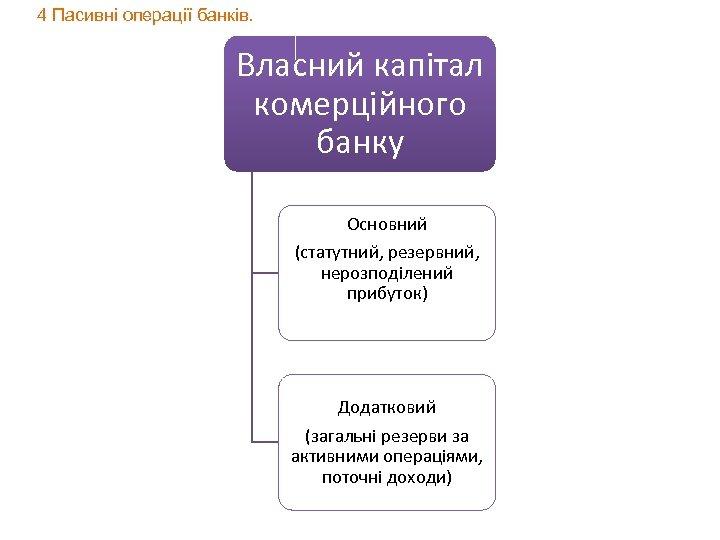 4 Пасивні операції банків. Власний капітал комерційного банку Основний (статутний, резервний, нерозподілений прибуток) Додатковий