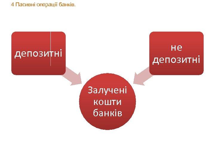 4 Пасивні операції банків. не депозитні Залучені кошти банків