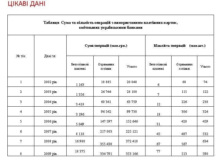 ЦІКАВІ ДАНІ Таблиця Сума та кількість операцій з використанням платіжних карток, емітованих українськими банками