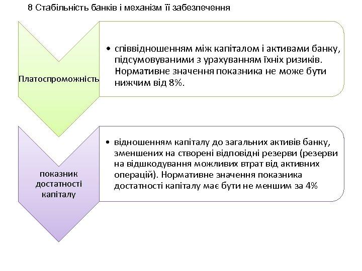 8 Стабільність банків і механізм її забезпечення • співвідношенням між капіталом і активами банку,