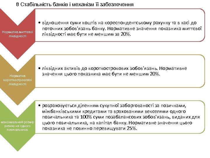 8 Стабільність банків і механізм її забезпечення Норматив миттєвої ліквідності Норматив короткострокової ліквідності максимальний