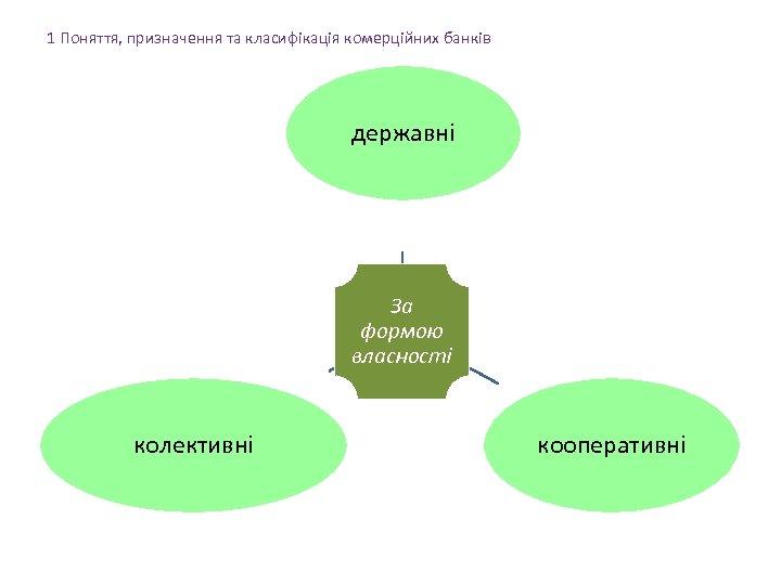 1 Поняття, призначення та класифікація комерційних банків державні За формою власності колективні кооперативні
