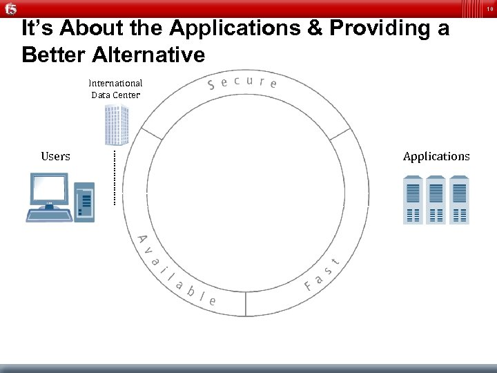 10 It's About the Applications & Providing a Better Alternative International Data Center Users