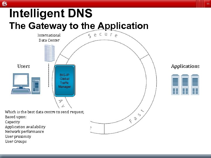 11 Intelligent DNS The Gateway to the Application International Data Center Users Applications BIG-IP