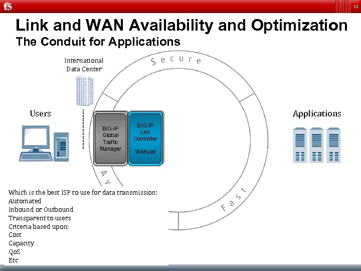 12 Link and WAN Availability and Optimization The Conduit for Applications International Data Center