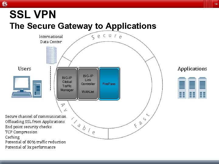 14 SSL VPN The Secure Gateway to Applications International Data Center Users Applications BIG-IP