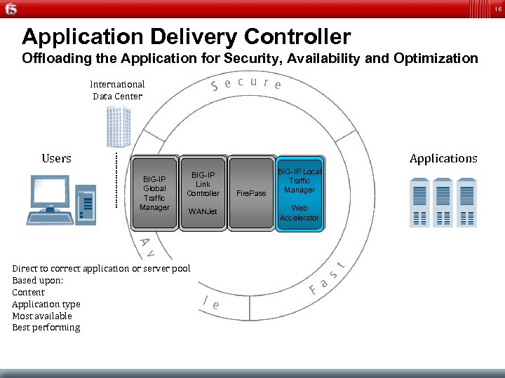 16 Application Delivery Controller Offloading the Application for Security, Availability and Optimization International Data