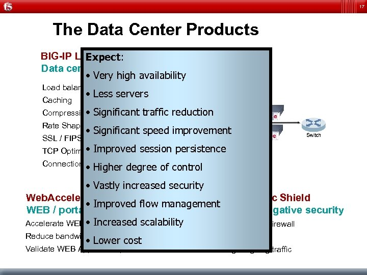 17 The Data Center Products BIG-IP Local Traffic Manager Expect: Data center optimization •
