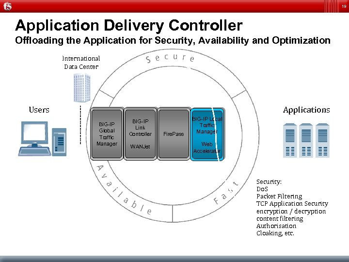 19 Application Delivery Controller Offloading the Application for Security, Availability and Optimization International Data