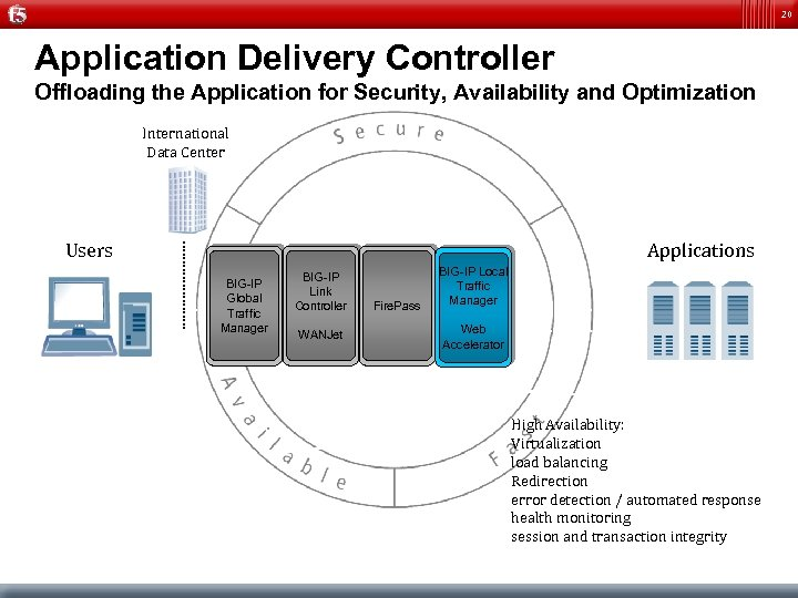 20 Application Delivery Controller Offloading the Application for Security, Availability and Optimization International Data