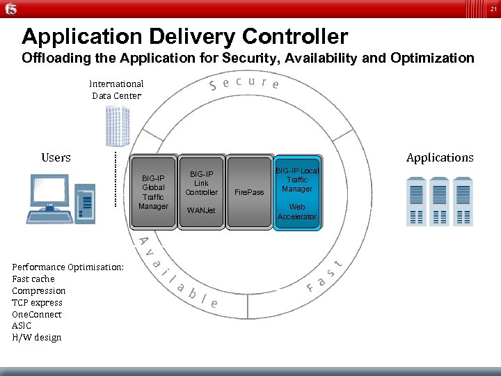 21 Application Delivery Controller Offloading the Application for Security, Availability and Optimization International Data