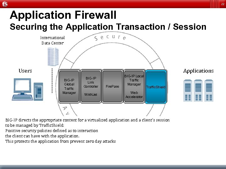 22 Application Firewall Securing the Application Transaction / Session International Data Center Users Applications