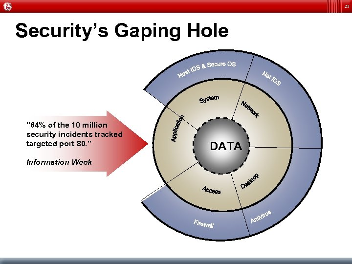 "23 Security's Gaping Hole "" 64% of the 10 million security incidents tracked targeted"