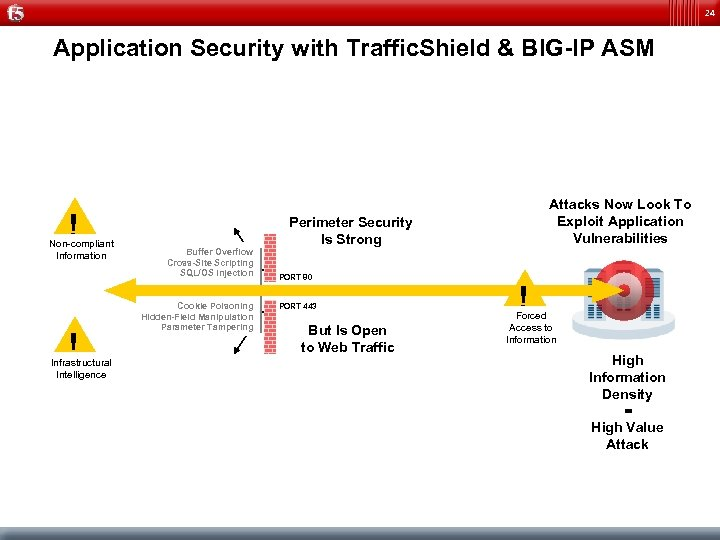 24 Application Security with Traffic. Shield & BIG-IP ASM ! Non-compliant Information ! Infrastructural