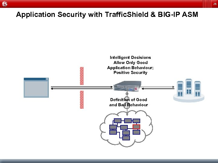 25 Application Security with Traffic. Shield & BIG-IP ASM Intelligent Decisions Allow Only Good