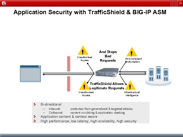 26 Application Security with Traffic. Shield & BIG-IP ASM ! Unauthorised Access ! !