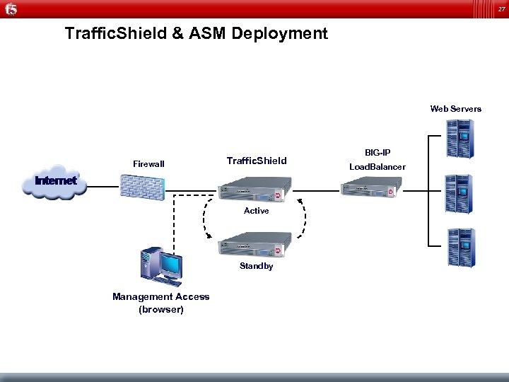 27 Traffic. Shield & ASM Deployment Web Servers Firewall Traffic. Shield Active Standby Management