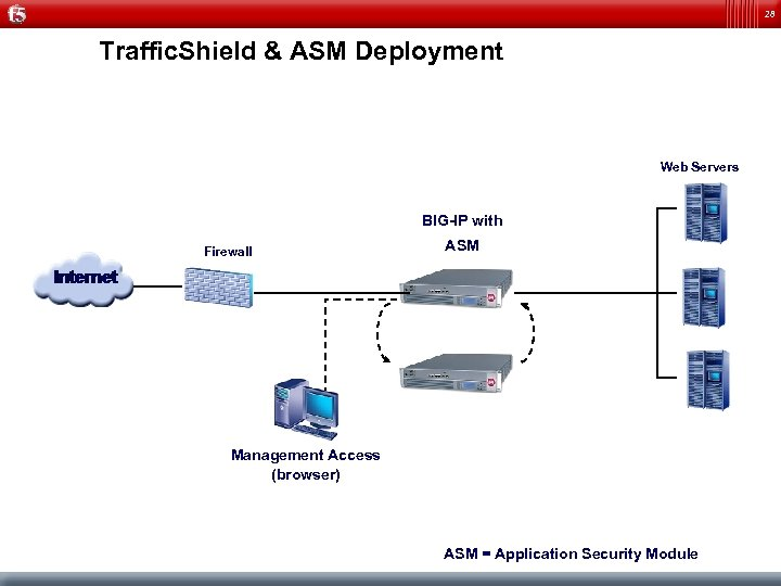 28 Traffic. Shield & ASM Deployment Web Servers BIG-IP with Firewall ASM Management Access