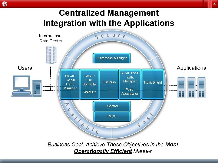 29 Centralized Management Integration with the Applications International Data Center Enterprise Manager Users Applications