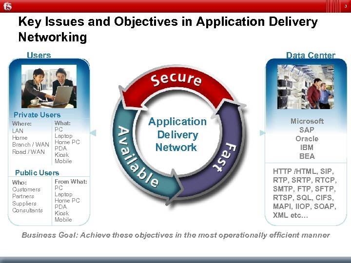 3 Key Issues and Objectives in Application Delivery Networking Users Data Center Private Users
