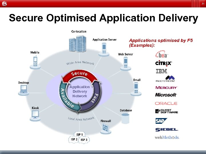 31 Secure Optimised Application Delivery Applications optimised by F 5 (Examples): Application Delivery Network