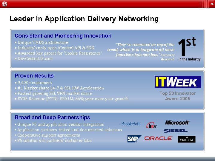 35 Leader in Application Delivery Networking Consistent and Pioneering Innovation • Unique TMOS architecture