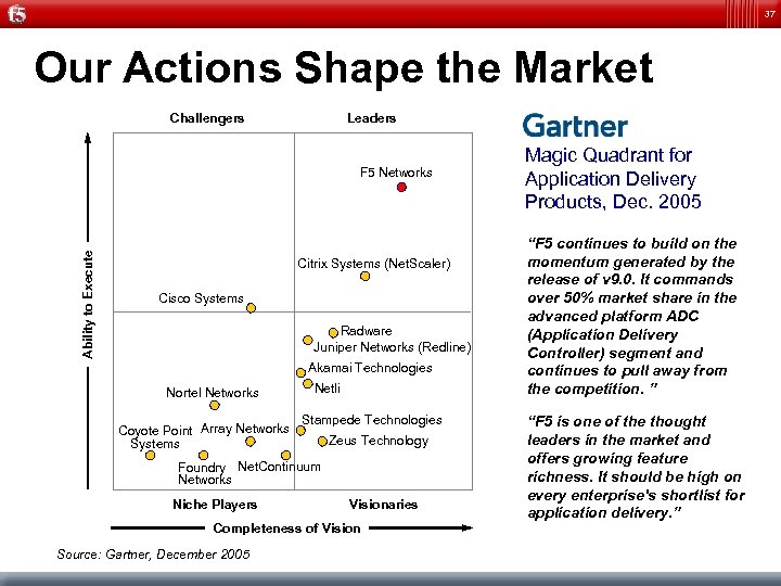 37 Our Actions Shape the Market Challengers Leaders Magic Quadrant for Application Delivery Products,