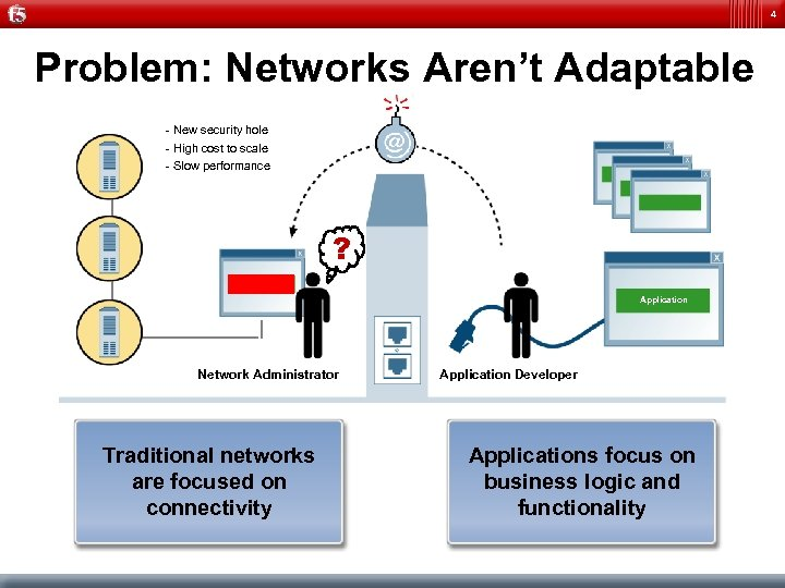 4 Problem: Networks Aren't Adaptable - New security hole - High cost to scale