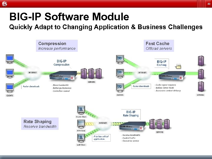 49 BIG-IP Software Module Quickly Adapt to Changing Application & Business Challenges Compression Fast