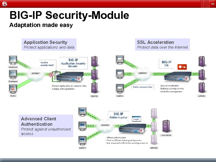 50 BIG-IP Security-Module Adaptation made easy Application Security SSL Acceleration Protect applications and data
