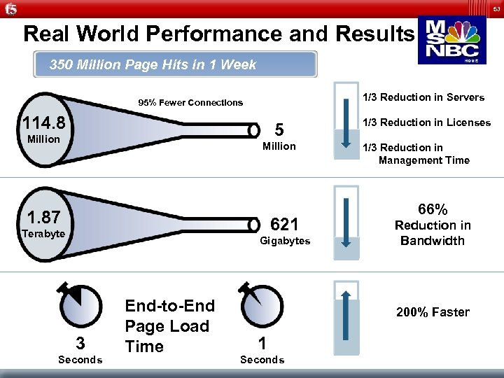 53 Real World Performance and Results 350 Million Page Hits in 1 Week 1/3