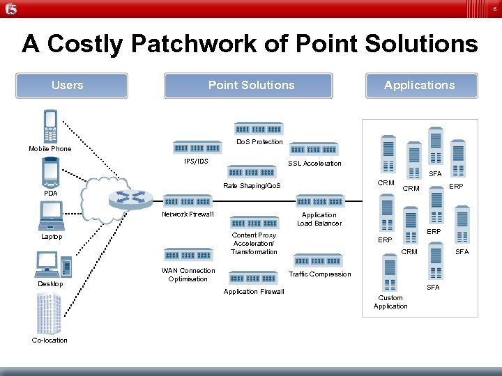 6 A Costly Patchwork of Point Solutions Users Applications Point Solutions Do. S Protection