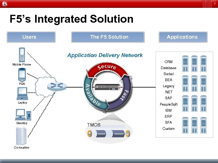 7 F 5's Integrated Solution Users The F 5 Solution Applications Application Delivery Network