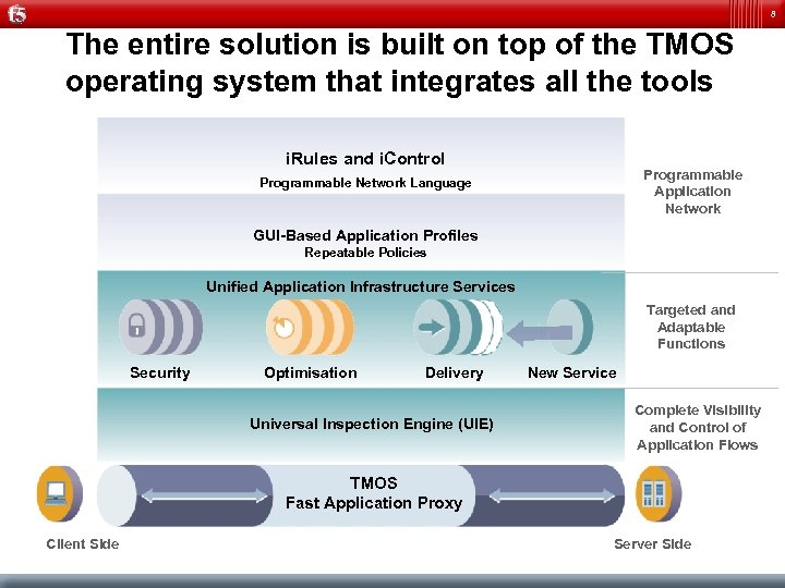 8 The entire solution is built on top of the TMOS operating system that