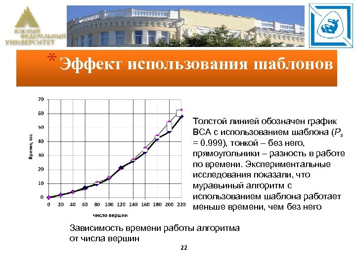 * Эффект использования шаблонов Толстой линией обозначен график ВСА с использованием шаблона (Ps =