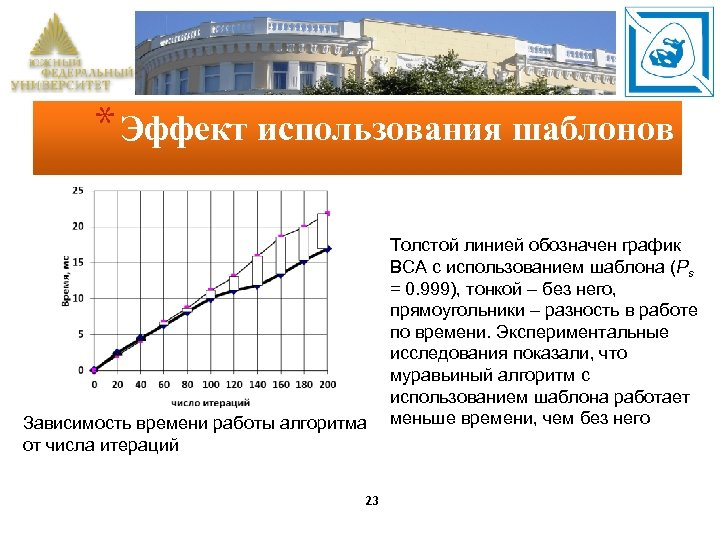 * Эффект использования шаблонов Зависимость времени работы алгоритма от числа итераций 23 Толстой линией