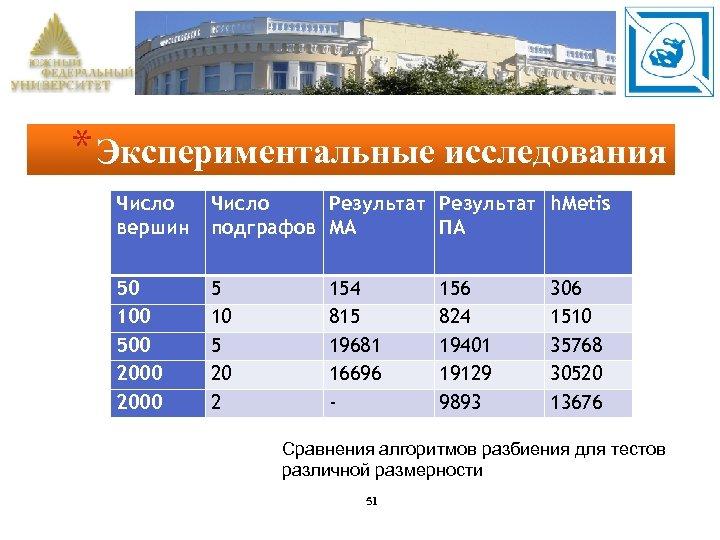 * Экспериментальные исследования Число вершин Число Результат h. Metis подграфов МА ПА 50 100