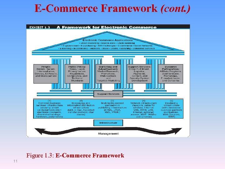 E-Commerce Framework (cont. ) Figure 1. 3: E-Commerce Framework 11