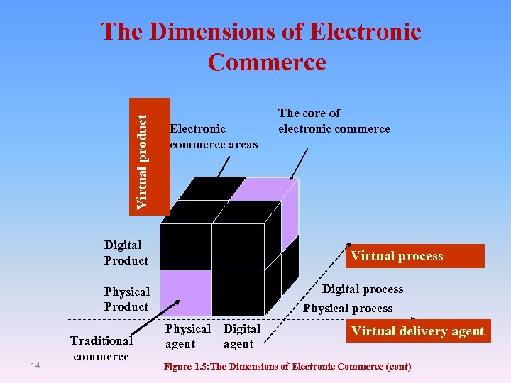 Virtual product The Dimensions of Electronic Commerce Electronic commerce areas Digital Product Virtual process
