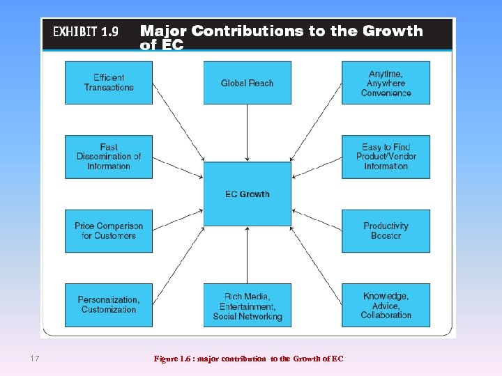 17 Figure 1. 6 : major contribution to the Growth of EC