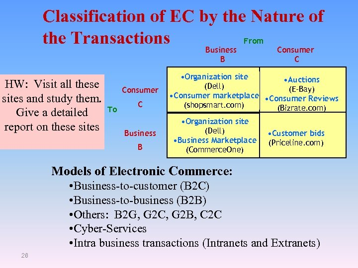 Classification of EC by the Nature of From the Transactions Business Consumer B HW: