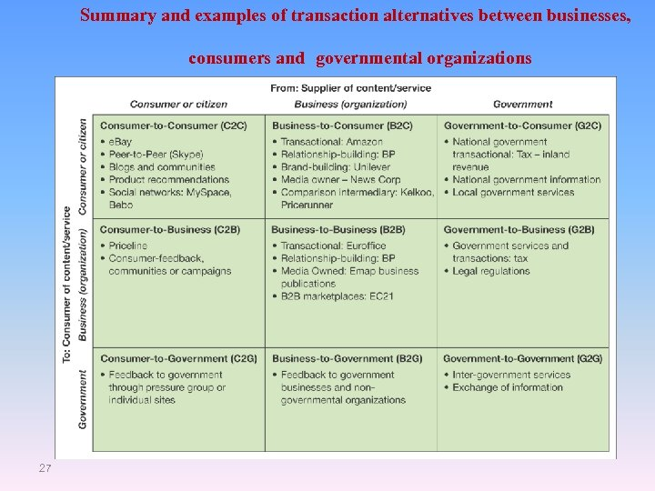 Summary and examples of transaction alternatives between businesses, consumers and governmental organizations 27