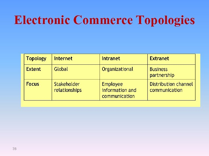 Electronic Commerce Topologies 35