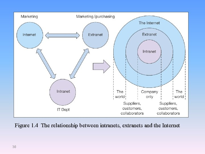 Figure 1. 4 The relationship between intranets, extranets and the Internet 36