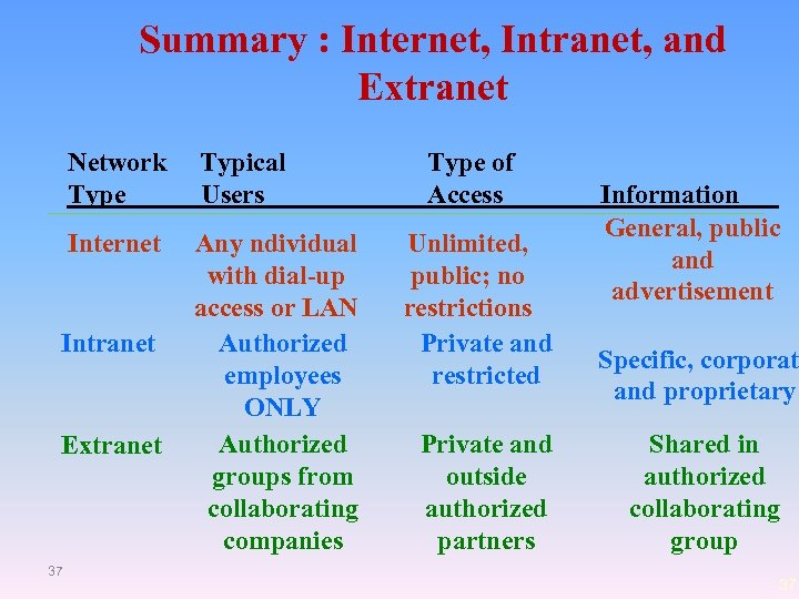 Summary : Internet, Intranet, and Extranet Network Type Typical Users Internet Any ndividual with