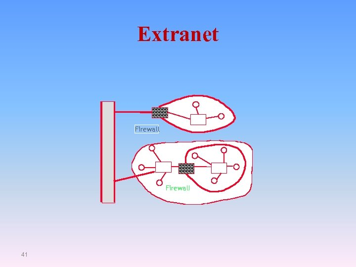 Extranet Firewall 41